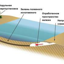 Оборудование добычи россыпного золота через скважины, в Астрахани