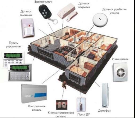 Установка / ремонт видео и аудио домофонов, видеонаблюдение