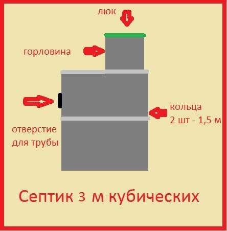 Септик в Красноярске фото 3