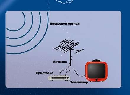 Спутниковое и цифровое тв установка
