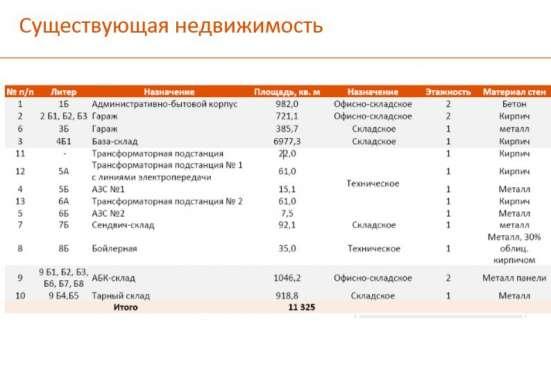 Предлагаю складской комплекс площадью, 11325 м² в Домодедове Фото 2