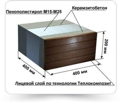 Теплоблоки. Оборудование для производства блоков. Дом